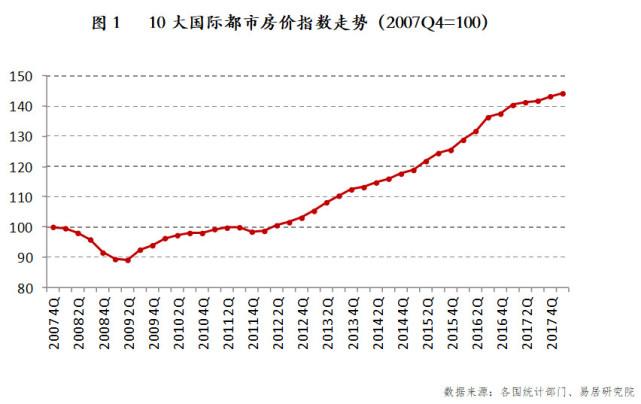 截至2018年一季度,香港房价指数已经连续8个季度上涨.图片