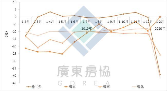图3:广东各地区商品房吸收面积同比增速走势
