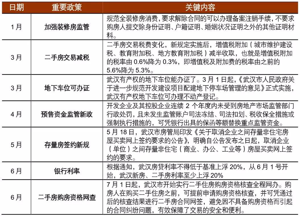 军运会助力城市升级,武汉楼市成交持续增长