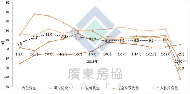 图5:广东房地产企业主要来源资金同比增速走势