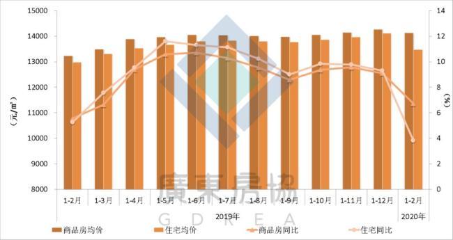 图2:广东商品房销售均价走势