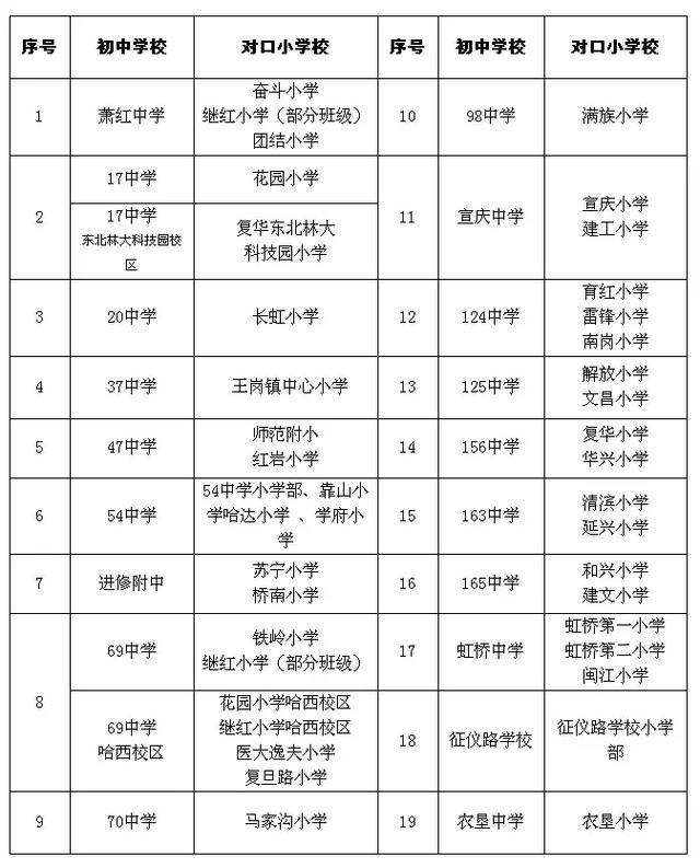 学区划片:哈西、南岗、香坊小学权威发布、对语文课作文上450字初中图片