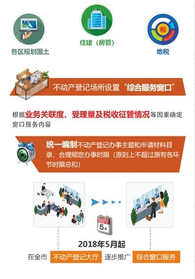 今后,北京房屋买卖,不动产登记将越来越方便.