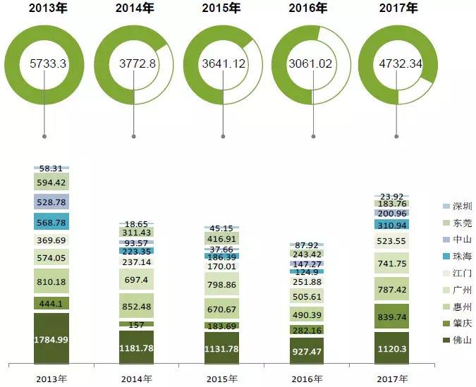 为什么大湾区房价长期看涨 粤港澳大湾区地产  今天 城市格局