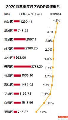 天河区GDP排名_广州天河区上半年GDP突破2800亿元,预计全年经济接近6000亿关口
