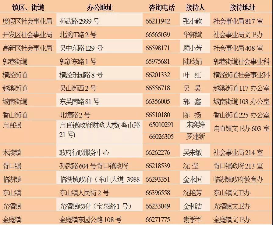2018年吴中区小学、初中施教区范围公布!