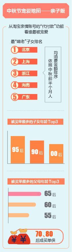 """親情賬號數據:子女""""啃老""""度等海南均居全國第4"""