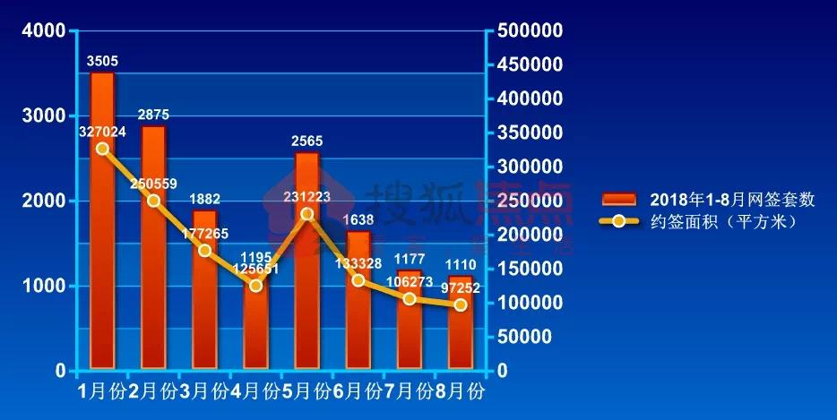"""8月湛江楼市月报丨网签1110套,全月""""卖地""""突破12亿"""