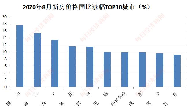 8月70城房价高位运行:惠州领涨新房房价,广州二手房涨幅居首