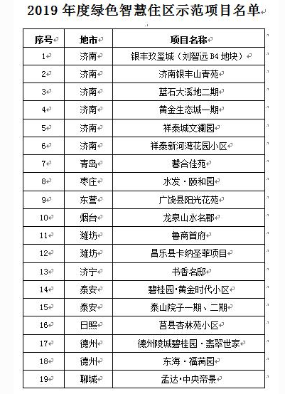 2019年山东省建筑节能与绿色建筑示范名单