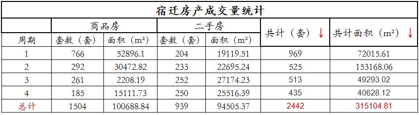 11月宿迁房产交易月报:共成交2442套,房价均价9427
