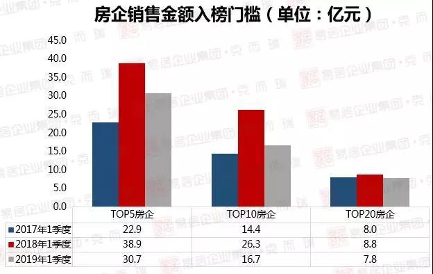 2019直销销售排行榜_2019年1-4月中国房地产企业销售TOP100排行榜