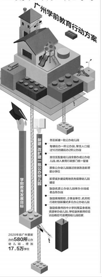 广州2020年前要新办约580所公办幼儿园