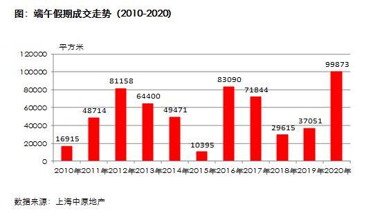 端午假期上海新房成交增170%至近10万平米 创十年新高
