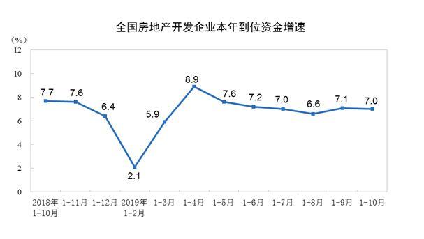 前十月商品房销售面积超13亿平米,增速今年来首次由负转正