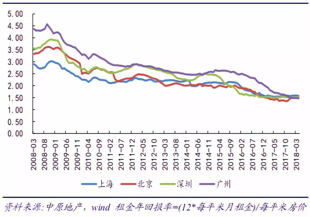 租赁市场畅享政策红利 融资渠道逐渐多样化