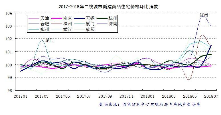 2018年7月热点城市新建商品住宅销售价格变动分析