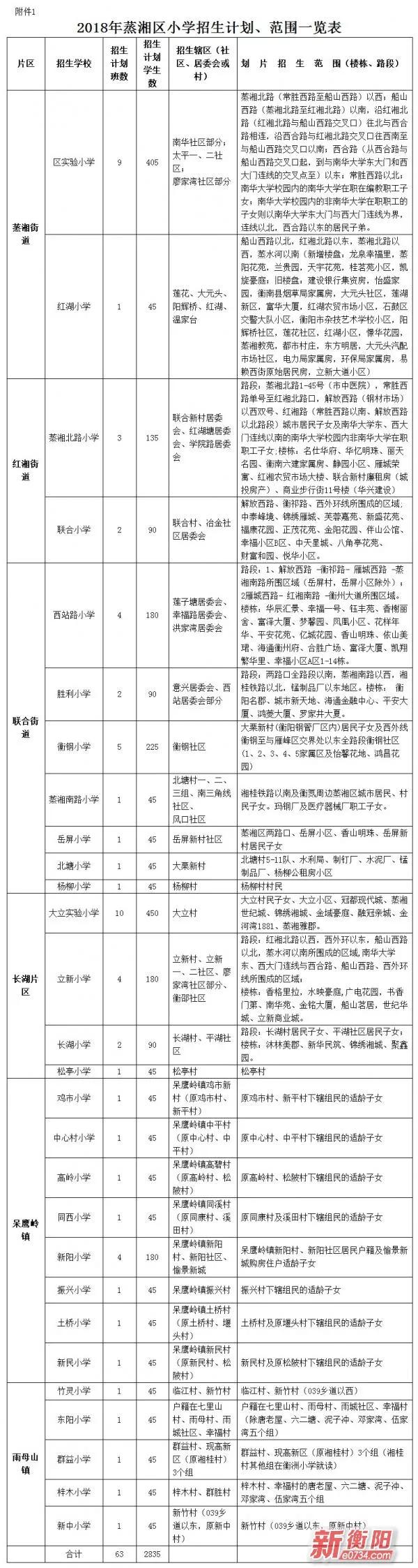 衡阳四区公布各小学划片范围、招生计划