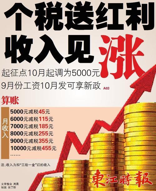个税送红利收入见涨,9月份工资10月发按新税率缴个税