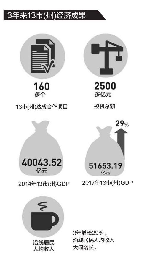 粤桂黔跨区域合作 高铁沿线13市(州)三年GDP增长29%