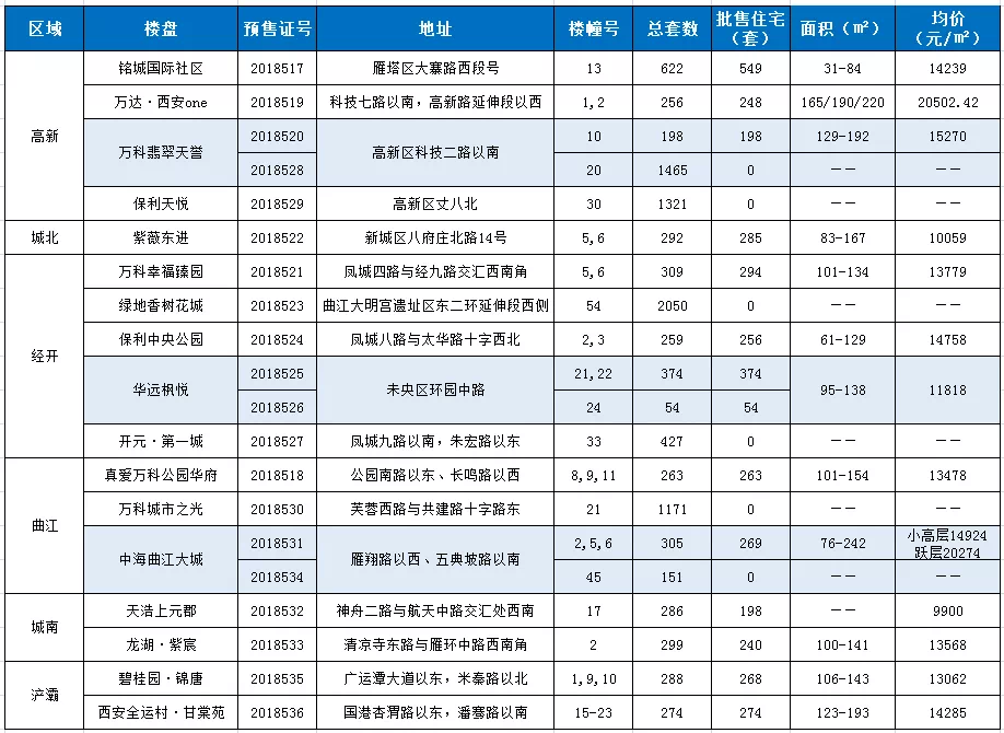 17盘3770套房源获预售证,哪些最值得关注?