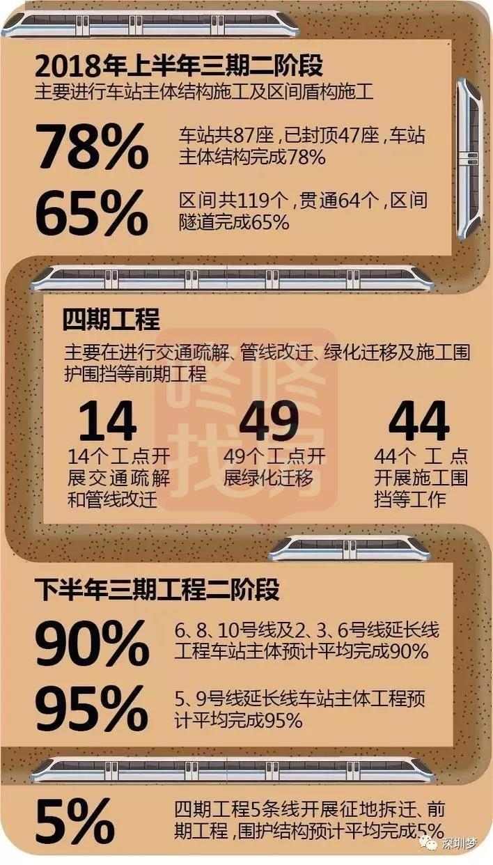 深圳要建33条地铁线,2035年前完工(附线路)