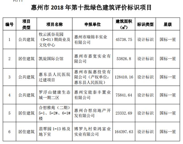 惠州今年第10批绿色建筑名单出炉!有你家小区吗?