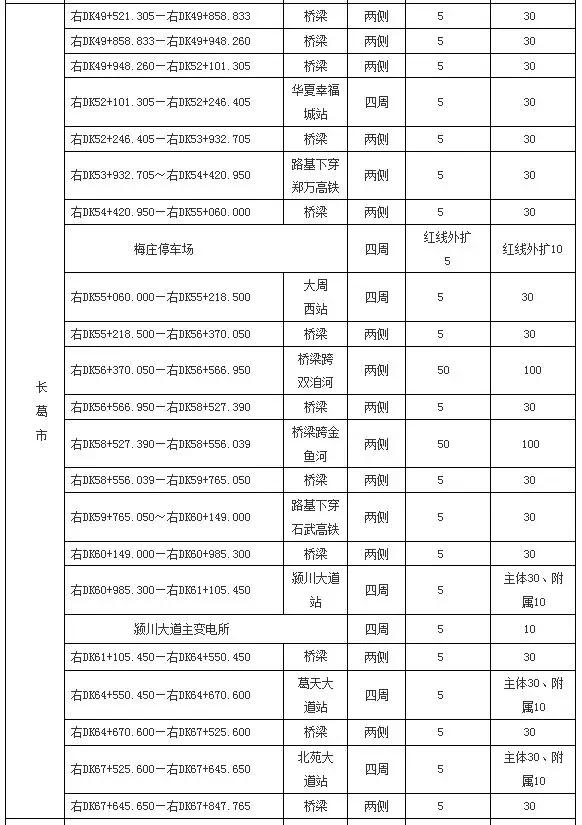 许昌市关于郑州机场至许昌市域铁路工程许昌段线安全保护区的通告