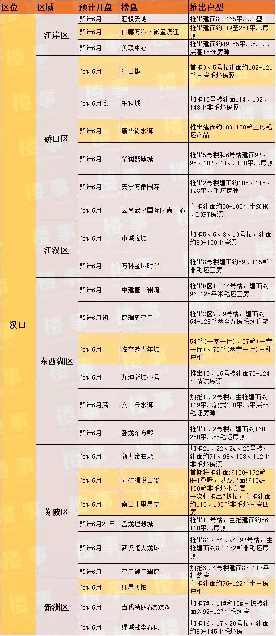 火热!武汉6月预计20个纯新盘首开!65盘入市名单抢先看