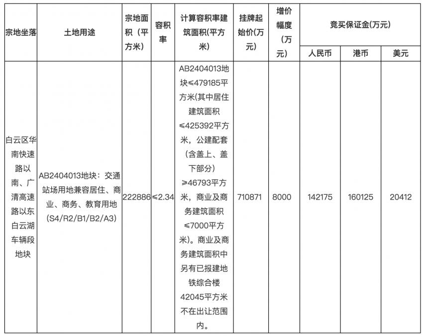 總價266.5億!廣州掛牌11宗地!