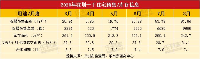 8月深圳楼市新房供应爆发 二手房成交量大幅下滑