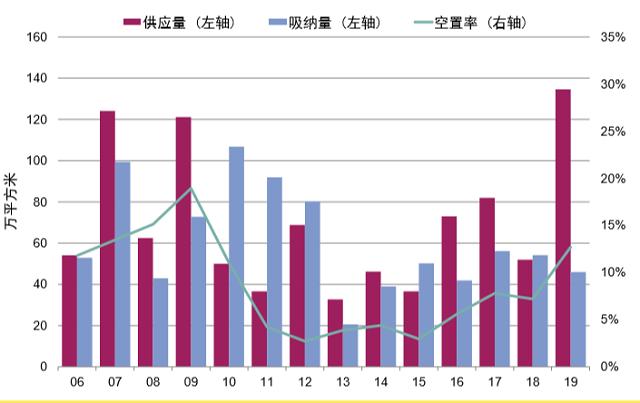 空置升租金降北京写字楼似入冬 外资却一年220亿抄底