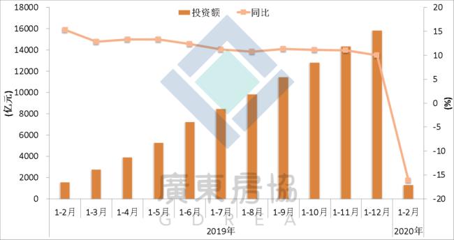 图6:广东房地产完成投资走势