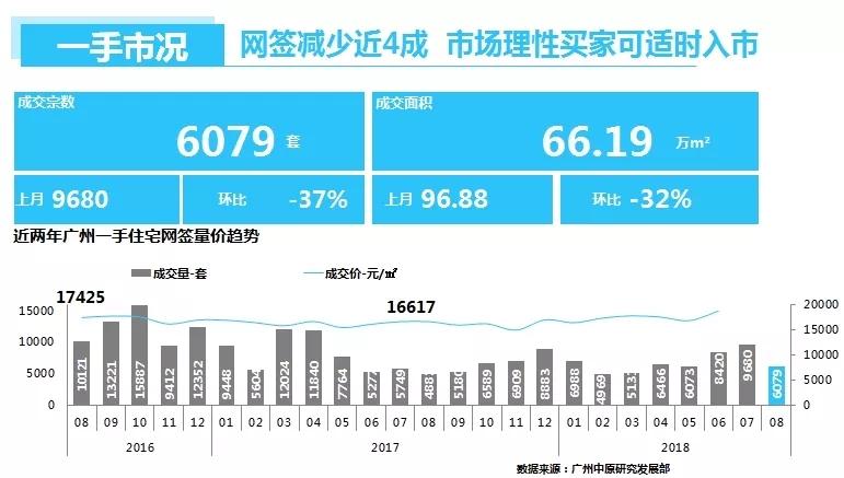 广州一二手住宅,楼盘入市好时机,广州新房房价,广州网签