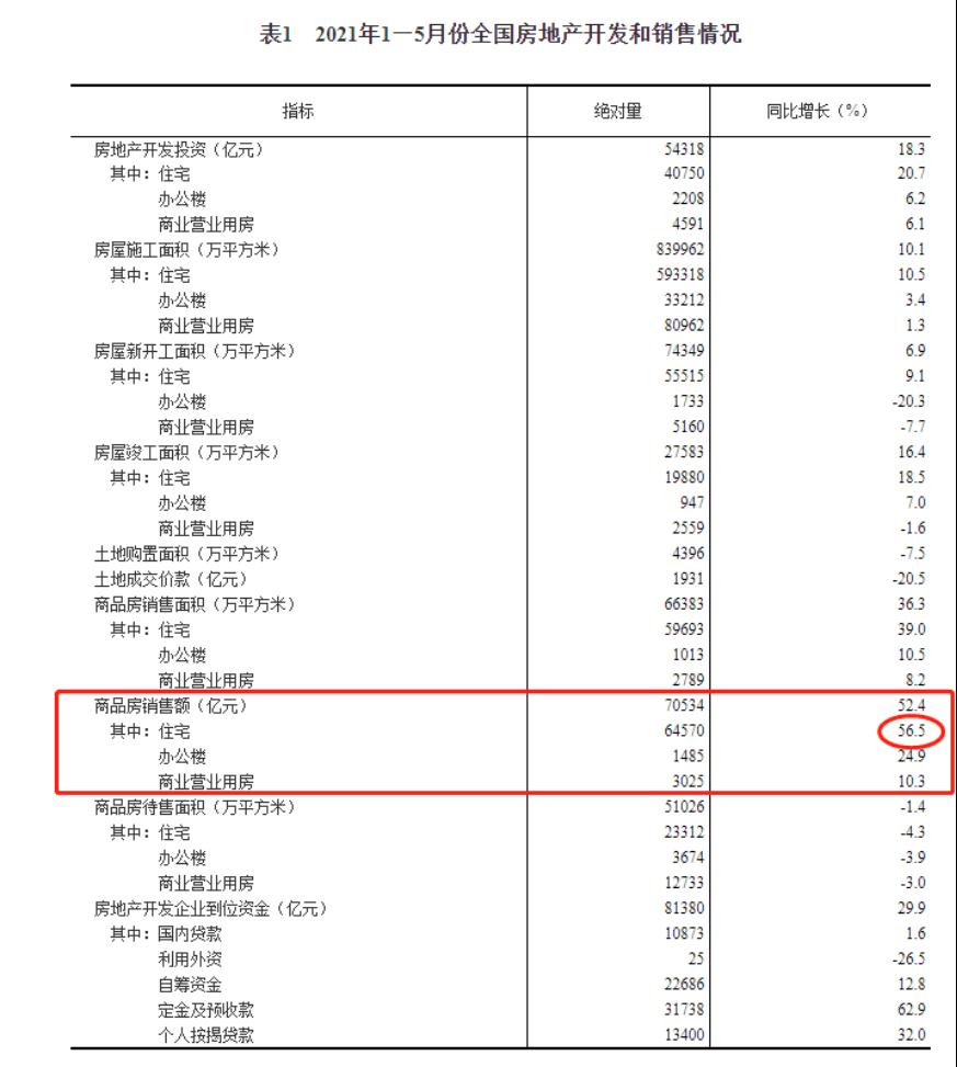 国家统计局:前5月全国商品房卖了7万亿元!住宅增销超5成