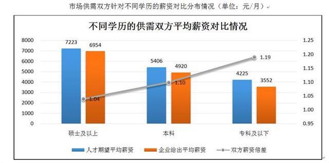 湖北发布报告:研究生及以上学历平均薪酬6954元/月