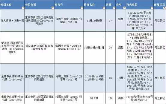 4月伊始重庆北区热度不减 近700套房源取得预售证