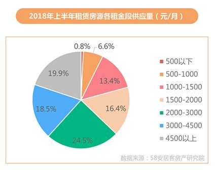 机构:上半年一线城市新房热度下行 西安、重庆等中西部城市上升