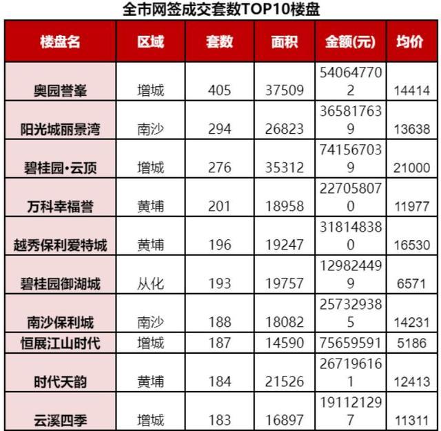 5月广州一手房网签7200套 结束连续13个月同比下跌