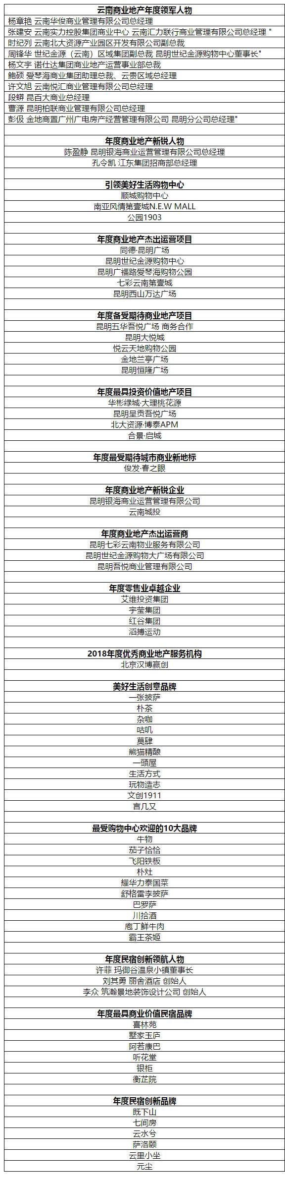 """2018云南商业地产高峰论坛暨""""金孔雀""""颁奖盛典完美落幕"""