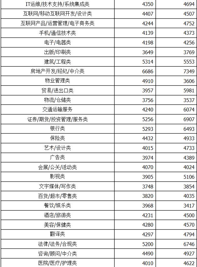 二季度广西人才网联系统薪酬报告,桂林薪酬低于平均水平