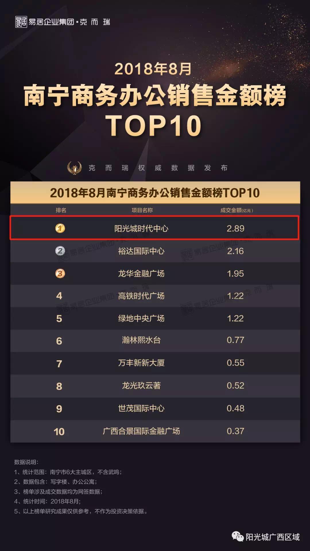 阳光城千亿攻势|9月购房特惠季,7大项目礼惠广西