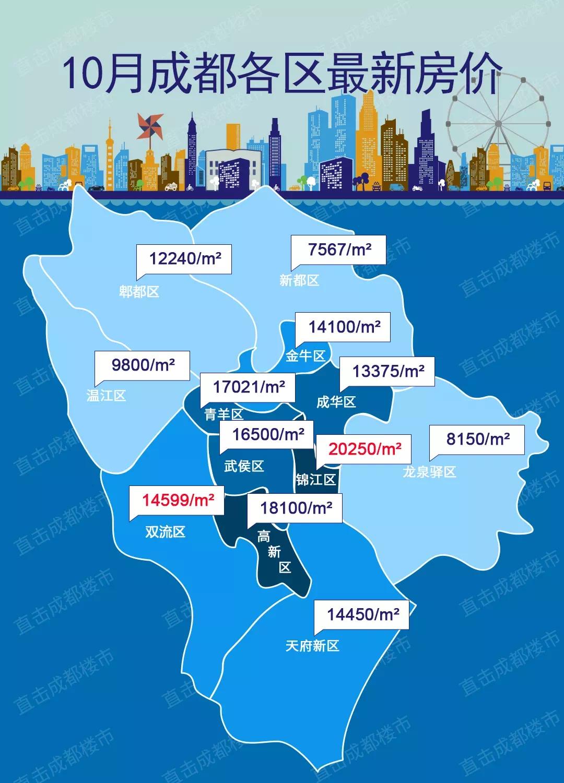成都10月房價地圖:這地方大跌2000元/㎡,卻仍居榜首