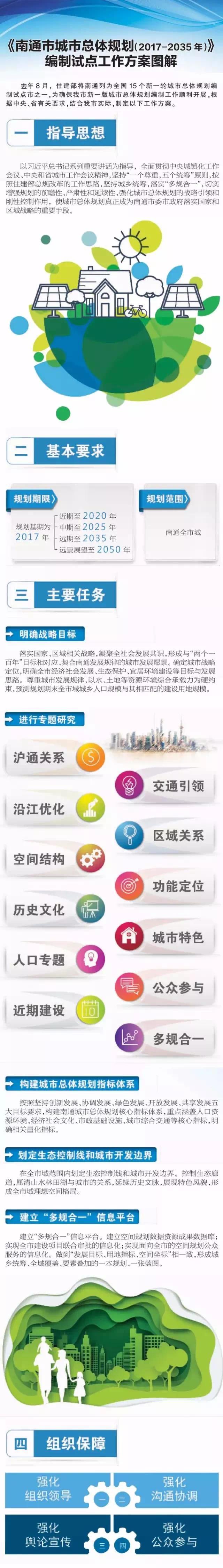 2035南通新版城市总规加快编制!未来南通城市规划,你怎么看