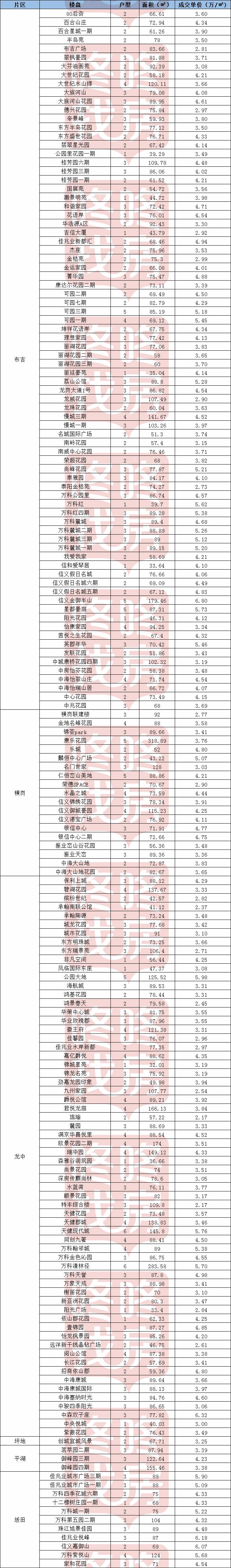 深圳最新二手房成交單價 成交縮量價會降?