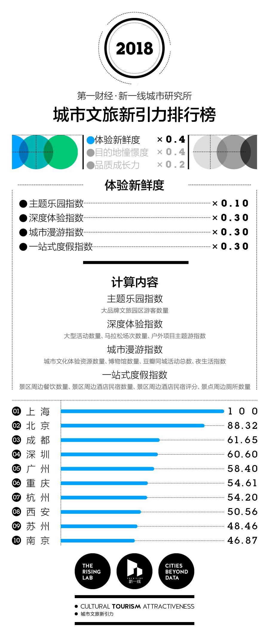 中国最好玩的城市在哪里?这里有100个城市的排名