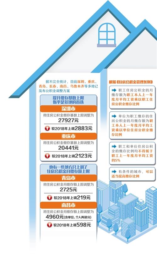 多地调整住房公积金缴存基数和缴存额 鼓励取用租房