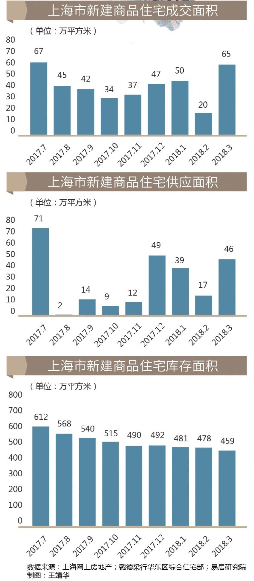 """上海高端项目扎堆入市 """"买卖""""窗口重新开启"""