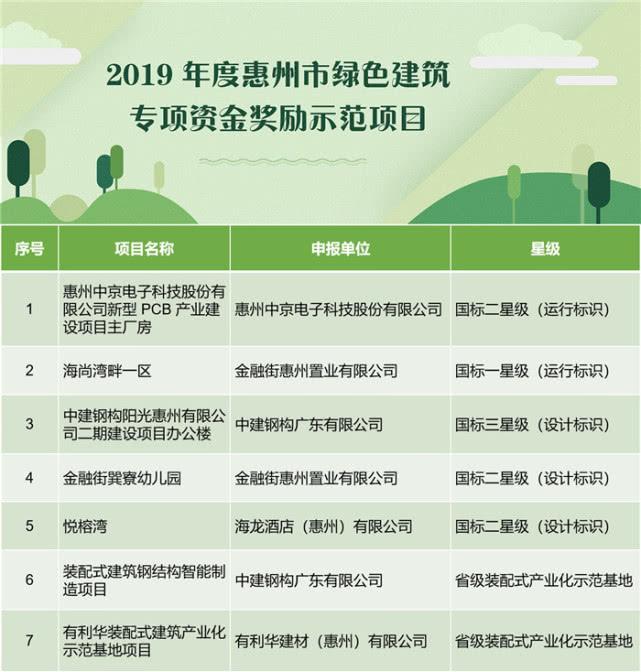2019年度惠州7个绿色建筑示范项目拟获奖金300万元