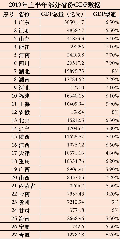 2019淮安市gdp_淮安欲打造长三角北部中心城市,五年后GDP百强进前50位